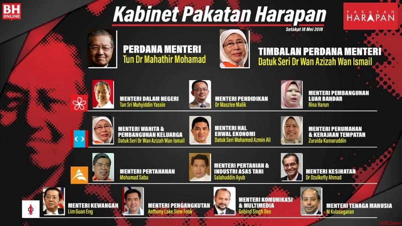 Senarai menteri kabinet Malaysia 2018 Pakatan Harapan