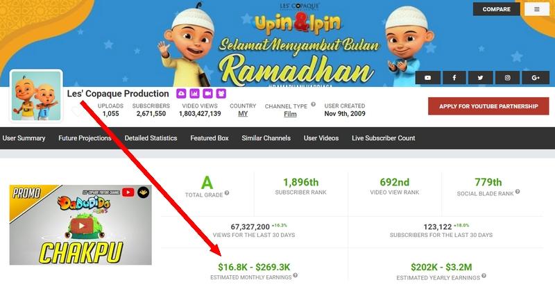 Contoh anggaran pendapatan YouTuber Malaysia untuk channel Upin Ipin