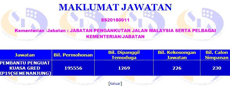 Contoh statistik pengambilan bagi jawatan Pembantu Penguatkuasa Gred KP19