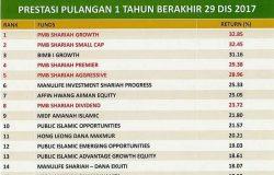Prestasi Dana PMB Investment Sebagai Contoh Model Pelaburan Dengan Pulangan Dividen Tinggi