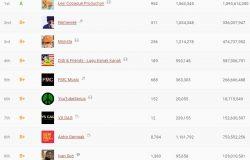 Senarai ranking pendapatan YouTuber Malaysia di laman web SocialBlade