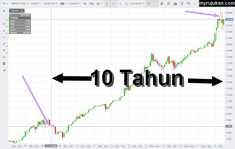 Graf kenaikkan harga saham Public Bank sepanjang 10 tahun lalu