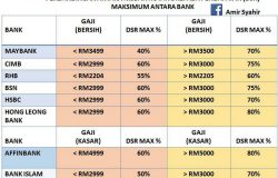 Jumlah kelayakan pinjaman rumah adalah berdasarkan DSR