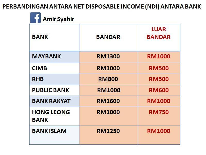 Perbandingan Net Disposable Income Oleh Bank Di Malaysia