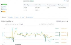 PitisCoin sudah masuk CoinMarketCap