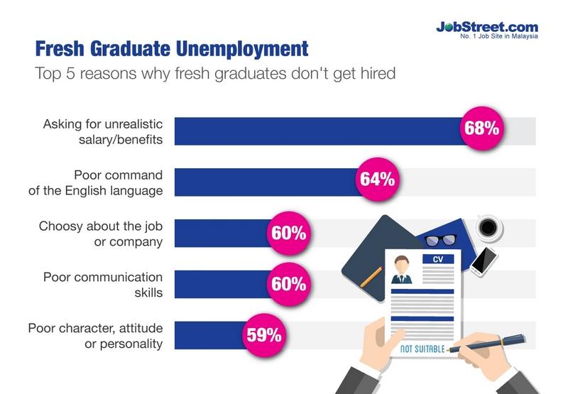 Sebab graduan fresh graduate gagal dapat kerja ketika ditanya soalan temuduga kilang