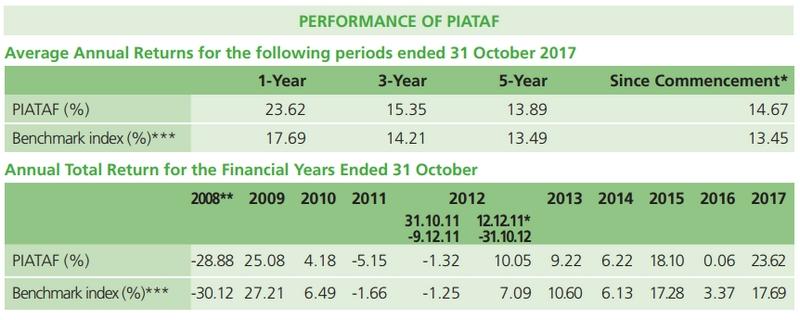 Contoh dana unit trust PIATAF yang saya beli melalui Public Mutual
