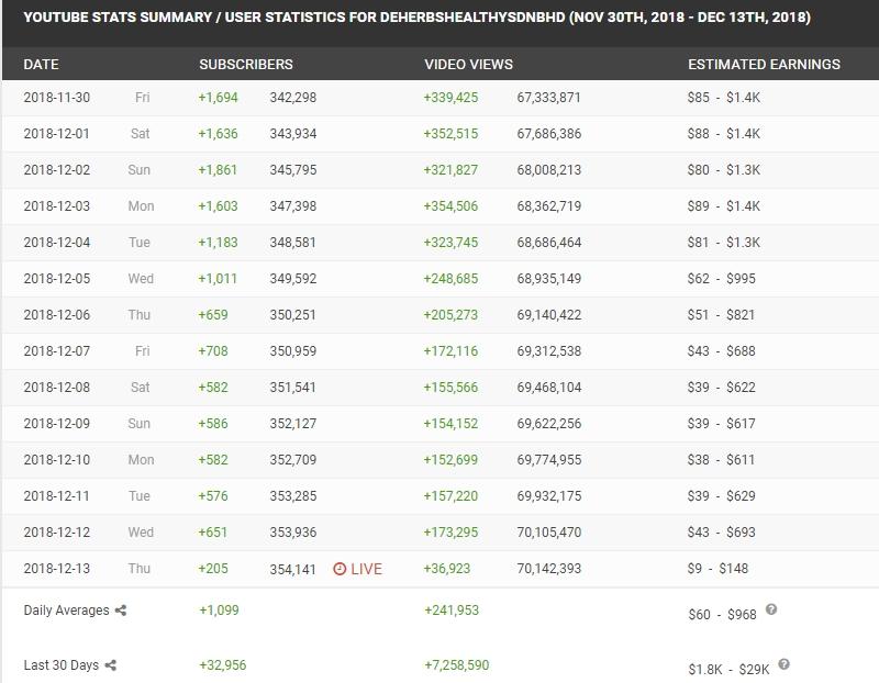 Jangkaan dan ramalan berapa ribu Dato Aliff Syukri dapat duit dari YouTube sehari dan sebulan