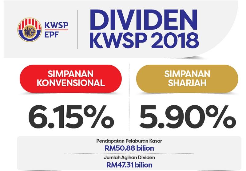 dividen kwsp 2018 untuk konvensional dan shariah