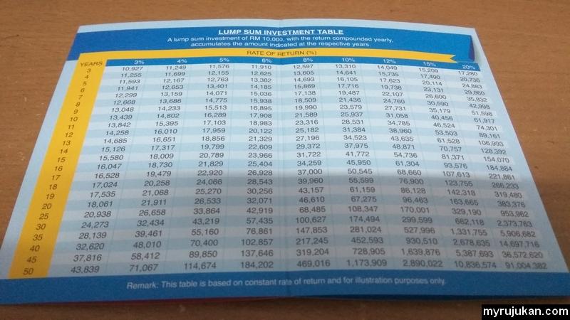 Contoh pulangan keuntungan dari pelaburan public mutual menggunakan wang akaun 1 kwsp