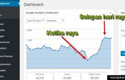 Graf trafik blog jatuh ketika musim hari raya