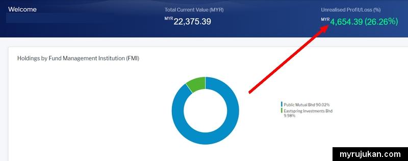 Paparan keuntungan hasil beli dana Public Mutual dari KWSP