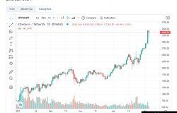 Paparan chart untuk harga Ethereum dalam TradingView